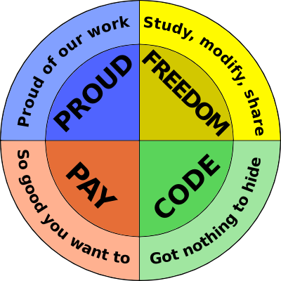 PROUD: Proud of our work, FREEDOM: Study, modify, share, CODE: Got nothing to hide, PAY: So good you want to.
